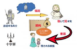01-家族信託(信託の起源)
