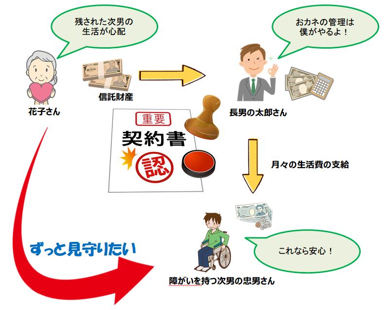 02-家族信託(いちばんシンプルなパターン)